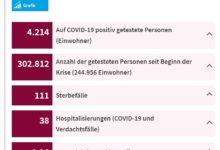 Photo of Coronavirus: COVID-19 – AKTUELLER STAND Ministerium für Gesundheit – Luxemburg