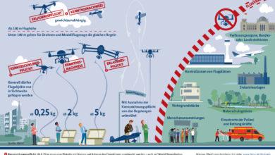 Photo of Drohnen gefährlich nahe an Flugplatz gesteuert – Es kann  erhebliche Geldstrafen und sogar Freiheitsstrafen erfolgen.