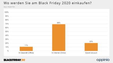 Photo of Black Friday in der Corona-Pandemie: 69 Prozent der Käufer möchten am Black Friday 2020 ausschließlich online einkaufen